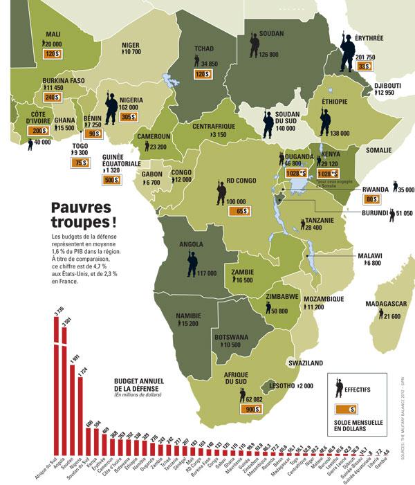 La carte de budgétaire statistique de Military Balance en 2012